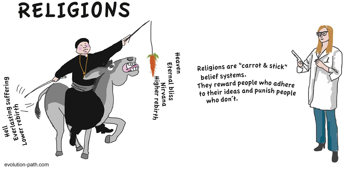 Religions, hell, heaven, nirvana