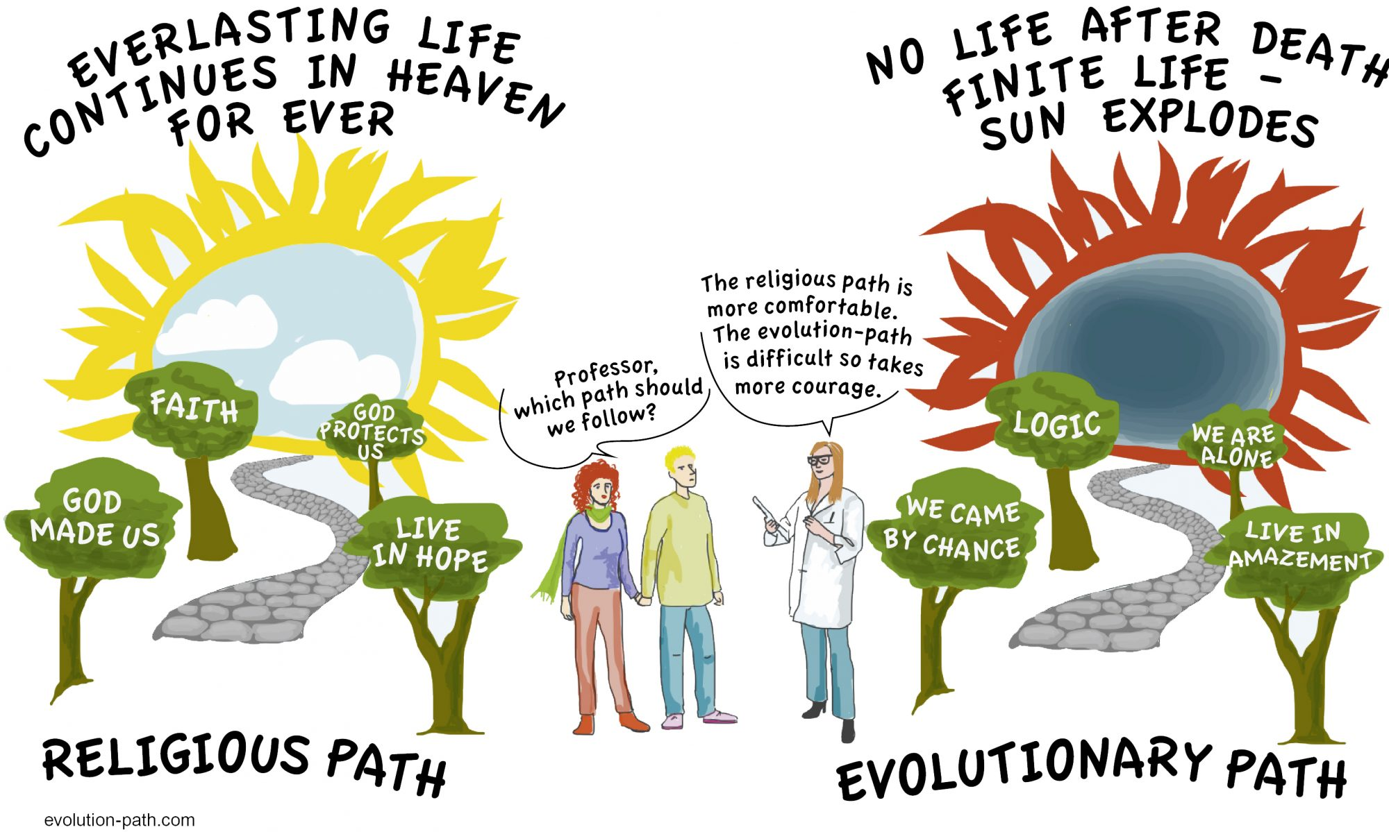 Religious Path, evolution path